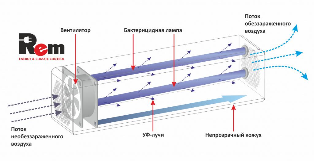 Бактерицидный рециркулятор